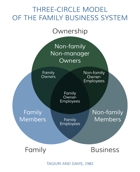 Family business phd thesis