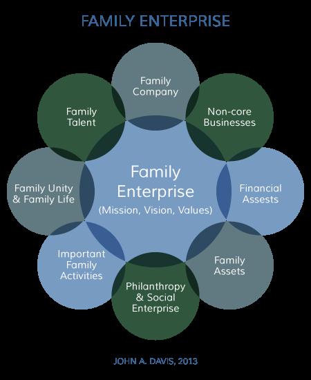 Family Enterprise John Davis Concept