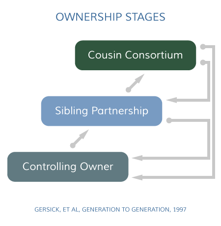 Ownership Stages John Davis Concept