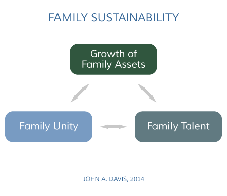 Family Enterprise Sustainability Model John A. Davis