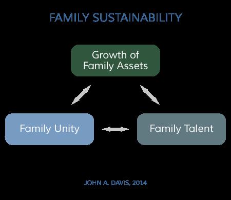 Family Enterprise Sustainability Model John A. Davis