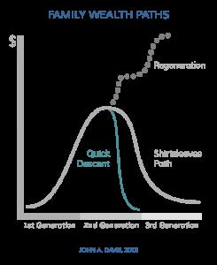 Family Wealth Path: Quick Descent