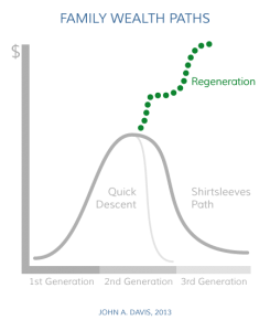 Family Wealth Paths: Regeneration