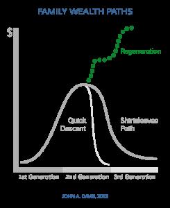 Family Wealth Paths: Regeneration